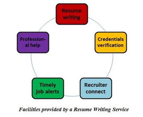 Customer service resume templates - Dayjobcom